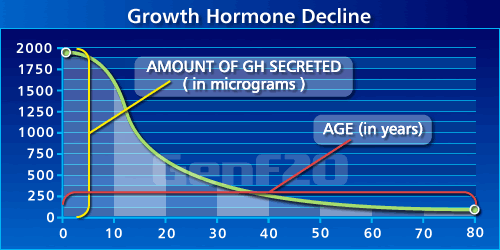 age decline in HGH studies