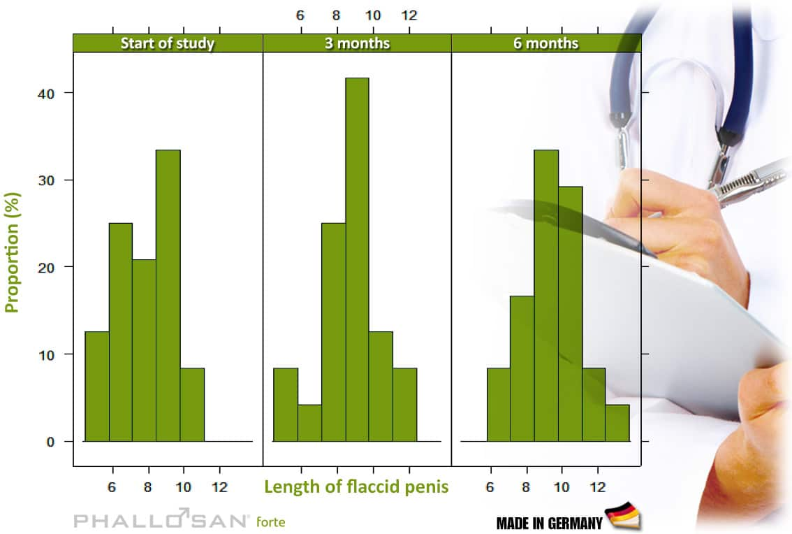 penis growth chart timeline